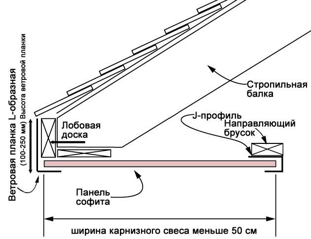 podshivka-svesov-krishi-shema